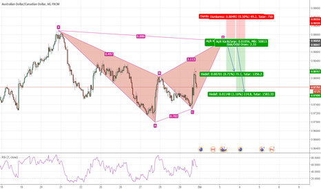 AUDCAD: AUDCAD H1 Bearish Bat