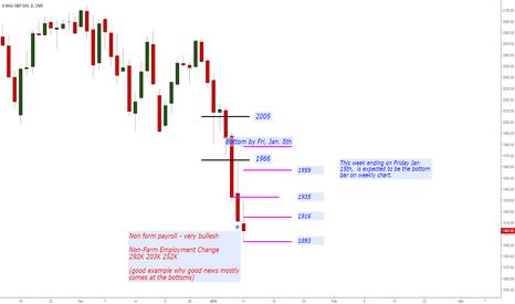 ES1!: Weekly outlook