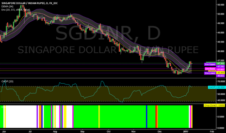 SGDINR: SGDINR @ daily @ last 5 trading days up! Trend-Reversal start?