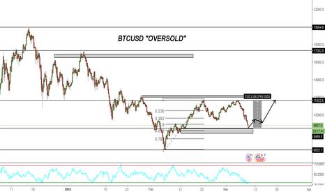 "BTCUSD: BITCOIN | ""Oversold"" TIME TO BUY!! (Technical Threads)"