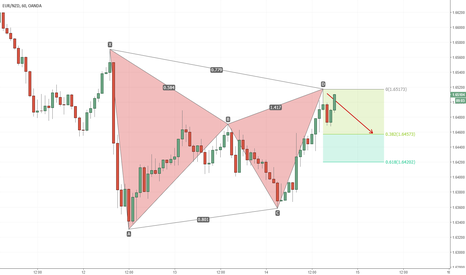 EURNZD: Fantastic Gartley Pattern Match