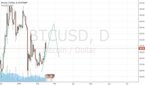 BTCUSD: trade real bitcoins on 1broker.com