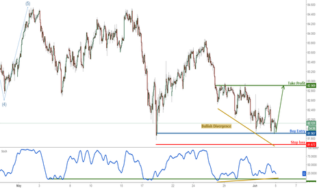 AUDJPY: AUDJPY right on support, remain bullish
