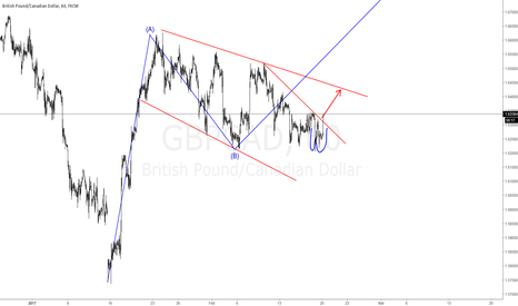 GBPCAD: #GBPCAD LONG