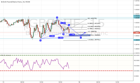 GBPCHF: Butterfly Pattern for GBPCHF