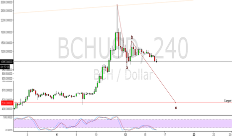 BCHUSD: BCH abc correction?
