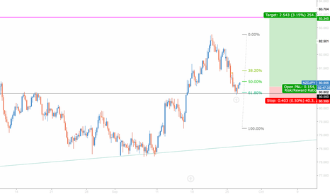 NZDJPY: NZDJPY long H4  Golden Fib level