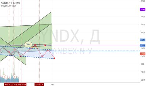 YNDX: Yandex short-long