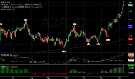 A2A: A2A   -   Ottimo