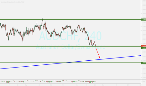 AUDCHF: AUDCHF ...WATCHING FOR SELL