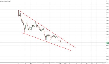 BTC1!: Will BTC futures lead the market like S&P 500 do for stocks?