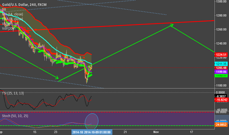 XAUUSD: buy gold at 1195 target 1260