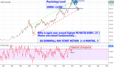 NIFTY: NIFTY MAY COME DOWN SHORTLY!!!