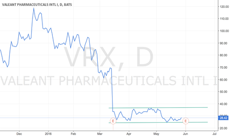 VRX: TIME TO BUY