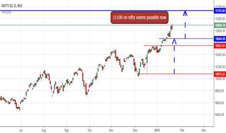 NIFTY: NIFTY SEEMS TO HIT 11100 LEVELS