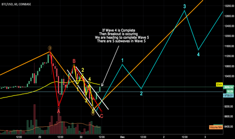 BTCUSD: Has Bitcoin completed Wave 4 and is breaking out?