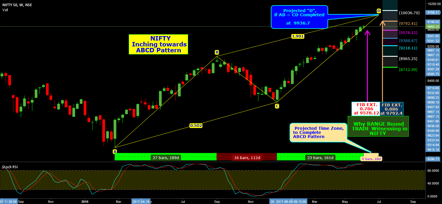 Why NIFTY  Witnessing RANGE Bound TRADE?