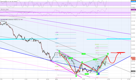 DXY: Do you see the Bat pattern?