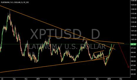 XPTUSD: Platinum prepare for short