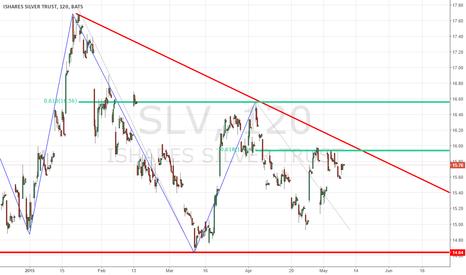 SLV: SLV - SELL