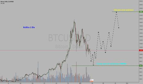 BTCUSD: Cryptocurrency Bitcoin / Dollar = COMPRAR