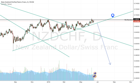NZDCHF: NZDCHF (Repeating history?)
