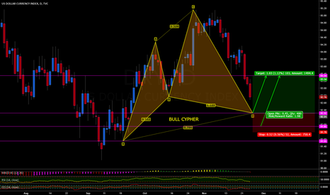 DXY: DOLLAR INDEX BULL CYPHER POSSIBLE