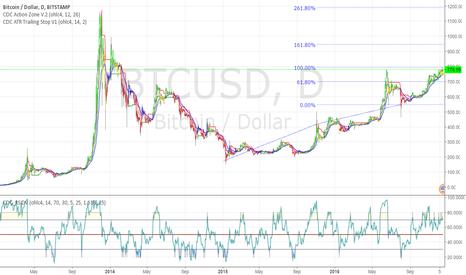 BTCUSD: BTC testing prev high, still Long. (update)