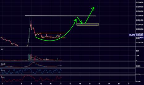 XEMBTC: $XEM / $USD