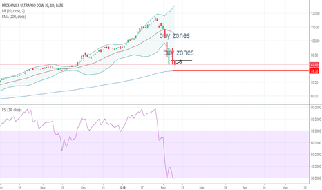 UDOW: Oversold