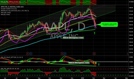 AAPL: AAPL Bullish MACD Divergence