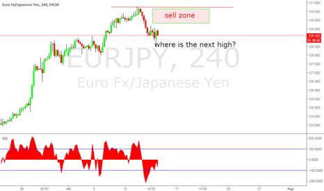EURJPY: EURJPY sell high