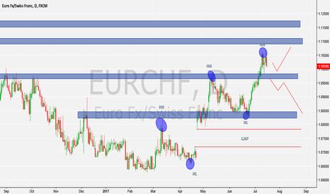 EURCHF: Gap still needs to close