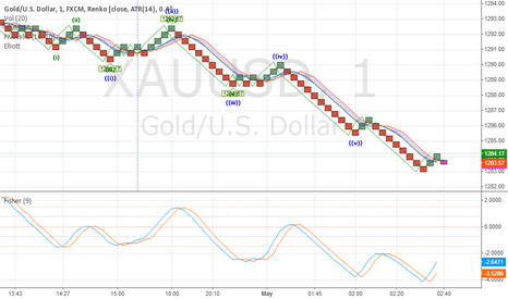 XAUUSD: Gold/US Dollar