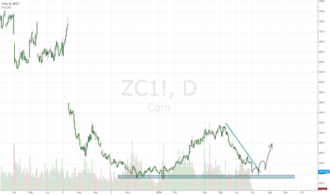 ZC1!: Buying Corn