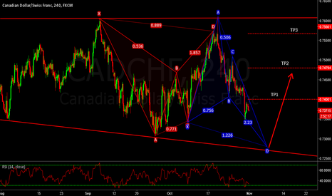 CADCHF: LONG - CADCHF - BULLISH BUTTERFLY