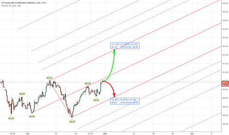DXY: DXY US Dollar Index Weekly Forecast