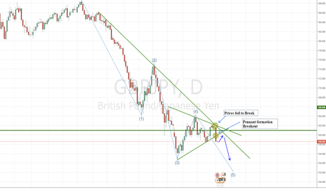 GBPJPY: GBPJPY Continues lower