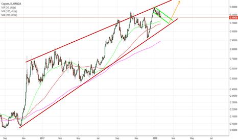 XCUUSD: copper long idea