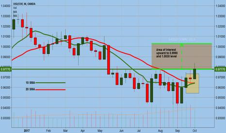 USDCHF: USDCHF Weekly Trade Analysis
