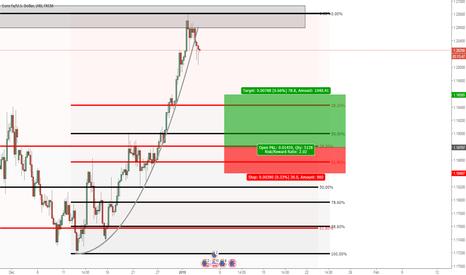 EURUSD: EURUSD: Buying the pullback