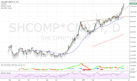 SHCOMP*CN02Y: SSE*Interest Rate Rising Wedge Turning Bullish