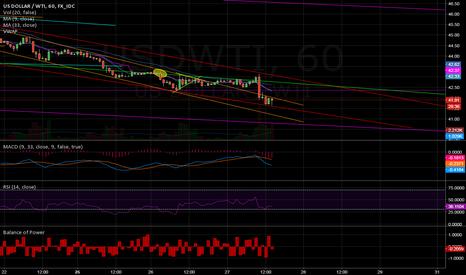 USDWTI: Wider downward channel