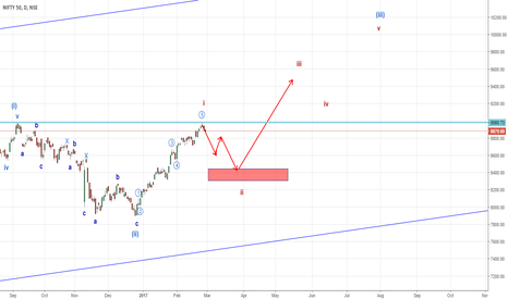 NIFTY: Nifty new highs not far away (Elliott Wave Analysis)
