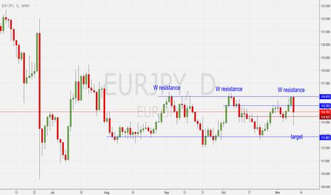 EURJPY: short eur jpy