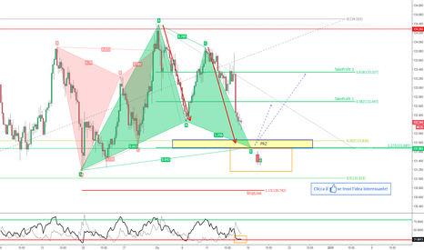 EURJPY: EUR/JPY - AB=CD e Gartley in avvicinamento