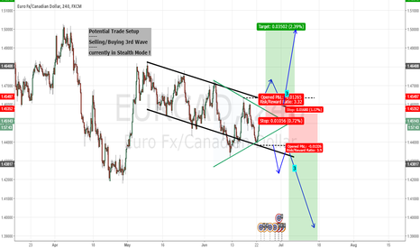 EURCAD: Potential Trades - Currently in Stealth Mode.