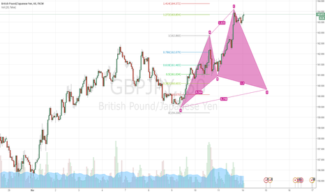 GBPJPY: Potential Cypher Pattern
