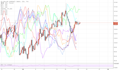 DXY: [번] 이번 주 거래는 ...USD 대 EURO, KIWI, SWISS,