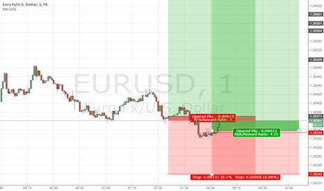 EURUSD: DAY-TRADING EURUSD LONG 2nd IN ASIA SESSION